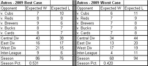 2009 Predictions for Astros.JPG